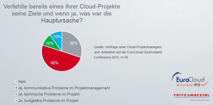Umfrage: Warum Cloud-Projekte scheitern (Bild: eco/Eurocloud/FuM).