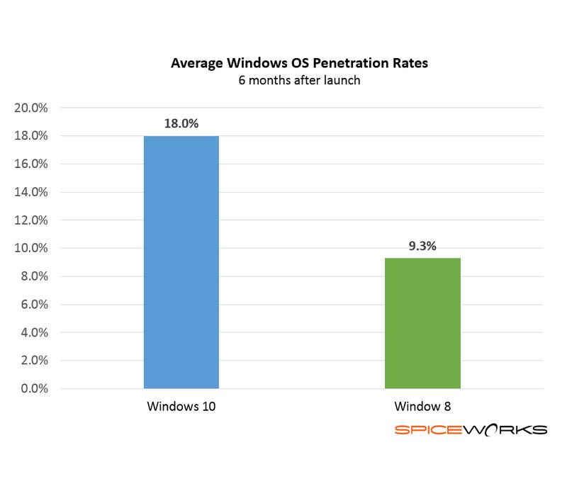 Unternehmen scheinen schneller auf Windows 10 aufzuspringen als auf den Vorgänger Windows 8. (Bild: SpiceWorks)