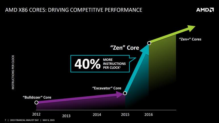 AMD Zen Architektur: Können die neuen Serverprozessoren die Wende für AMD herbeiführen? (Bild via ZDNet.com)