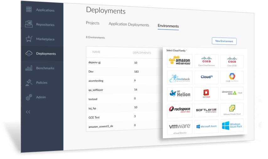 Die CliQr-Lösung CloudCenter erlaubt es Anwendungen ein Profil zu geben und diese dann in verschiedenen Cloud-Infrastrukturen, im eigenen Rechenzentrum oder im hybriden Modell zu betreiben. (Bild: CliQr)