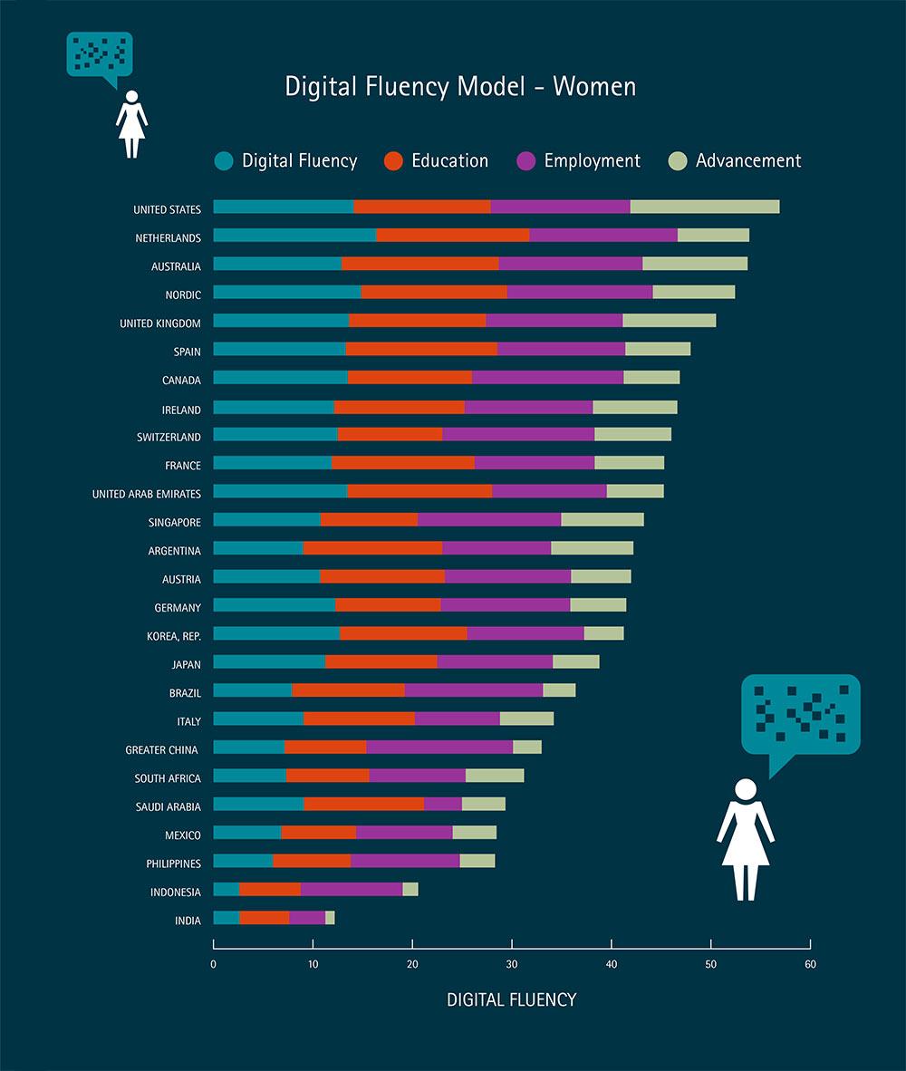 """Der """"digitale Bildungsstand"""" von Frauen im Ländervergleich. (Bild: Accenture)"""