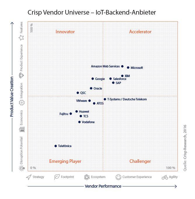 Crisp liefert eine Übersicht über die einzelnen Anbieter von IoT-Cloud-Lösungen. AWS liegt in den Augen des Karlsruher Marktforschungsinstutes derzeit klar an erster Stelle. (Bild: Crisp Research)