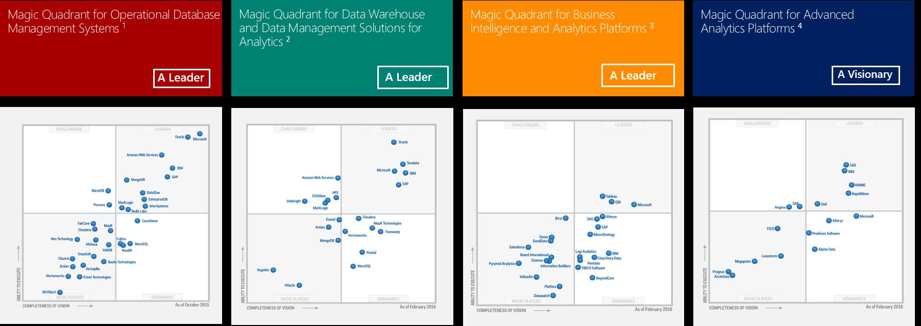 Mit SQL Server kann Microsoft in vielen Bereichen punkten, wie eine Einschätzung des Marktforschungsinstitutes Gartner zeigt. Mit Support für weitere Plattformen kann Microsoft die Verbreitung der Datenbank noch weiter steigern. (Bild: Microsoft)