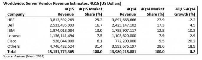 Der Server-Markt 2015 gemessen am Umsatz. (Grafik: Gartner)