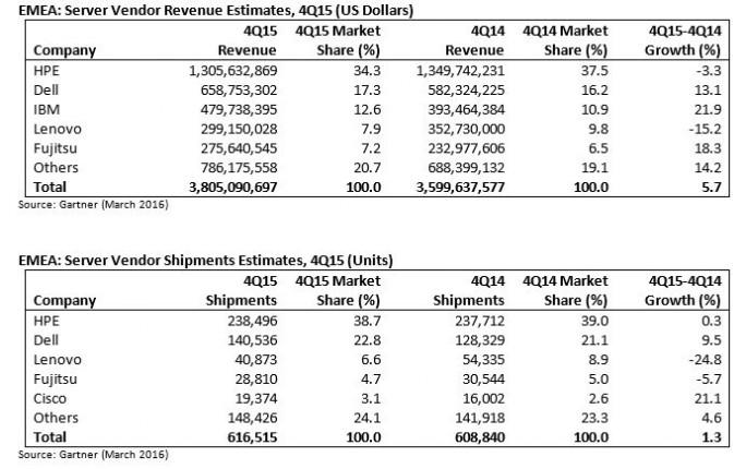 Gartner-Servermarkt-Europa-Q4-und-Gesamtjahr-2015-684x430