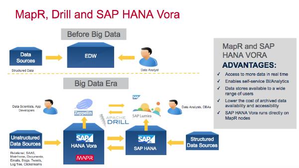 So arbeiten MapR und SAP HANA Vora zusammen. (Bild: MapR)