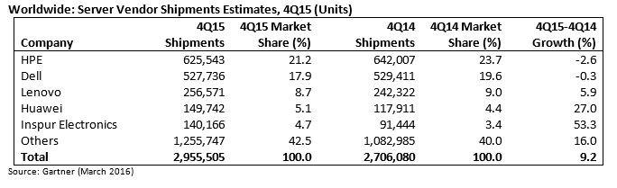 Servermarkt-2015-Stueckzahlen.weltweit-Gartner-684x209