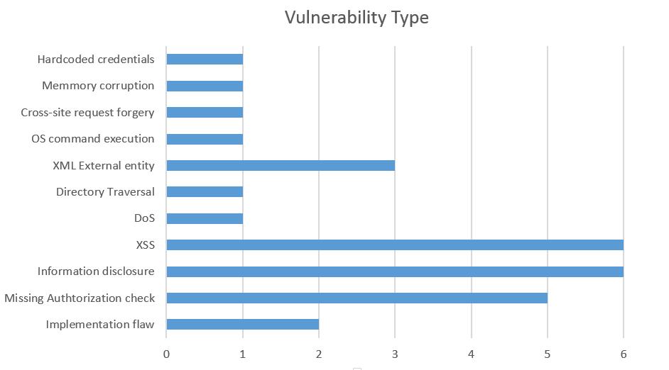 Das häufigste Sicherheitsproblem im Monat März sind XSS-Lecks. (Bild: ERPScan)