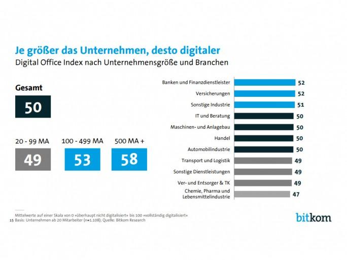 Je größer das Unternehmen, desto digitaler (Bild: Bitkom)