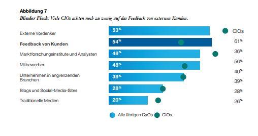 CIOs verlassen sich bei der Bewertung des Marktes häufig noch auf externe Expertise. (Bild: IBM)