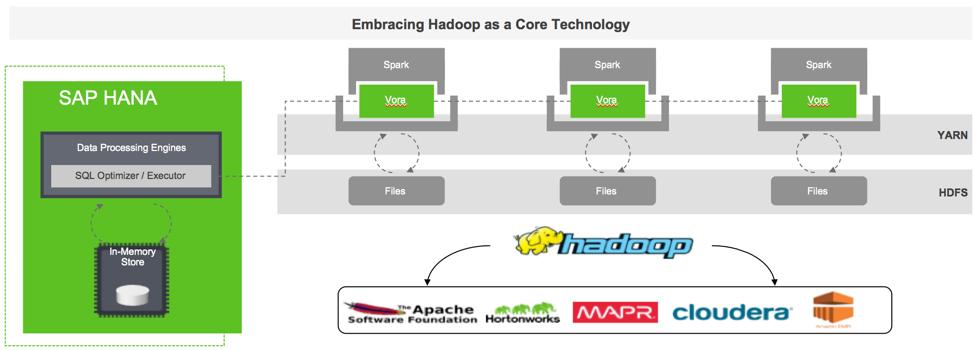 Mit Vora erweitert SAP die Sparc Query Engine mit OLAP-Funktionen und damit auch interaktive Analysen in Hadoop. (Bild: SAP)