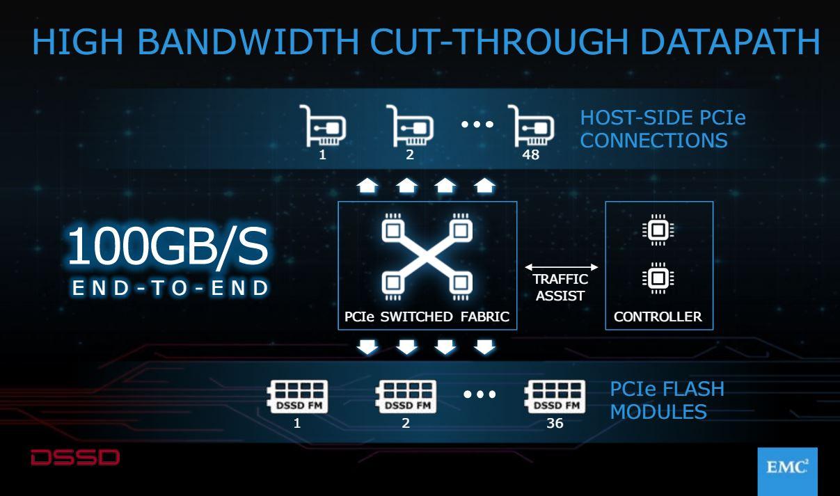 Die Kernkomponente von DSSD D5 ist neben den PCIe-Adaptern die PCIe-Switched Fabric, die dafür sorgt, dass die Anwendungen direkt mit den einzelnen Flash-Zellen kommunizieren können. (Bild: EMC)
