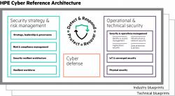 HPEs Cyber-Referenzarchitektur im Überblick (Bild: HPE).