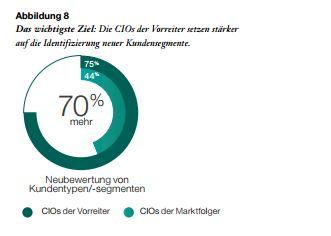 """Die """"Fackelträger-CIOs"""" konzentrieren sich deutlich stärker auf die Wünsche der Kunden. (Bild: IBM)"""