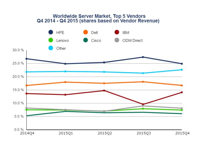 HPE ist nach wie vor der größte Server-Hersteller, doch die Aufspaltung hinterlässt offenbar ihre Spuren. (Quelle: IDC)