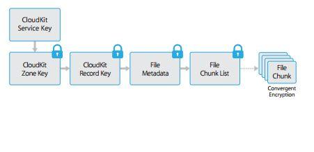 """Apple teilt verschlüsselte Dateien auf und speichert diese """"Teile"""" auch in den Cloud-Services von Amazon und Microsoft. (Bild: Apple)"""
