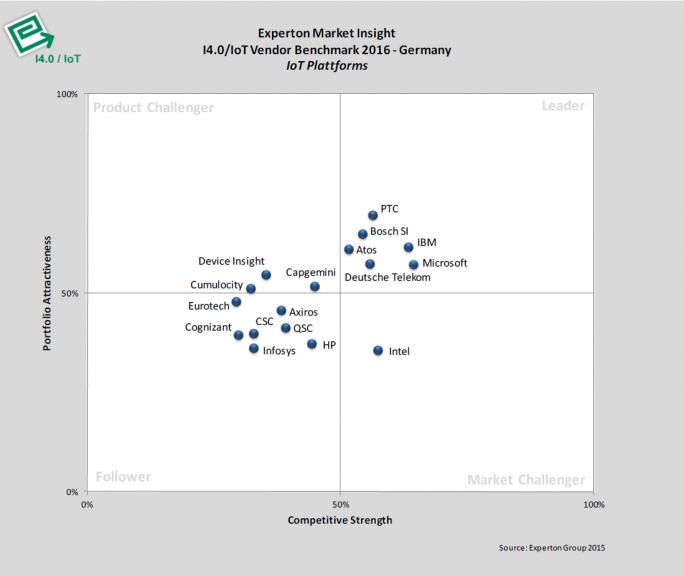 Die wichtigsten IoT-Plattformlösungen aus Sicht der Experton Group.