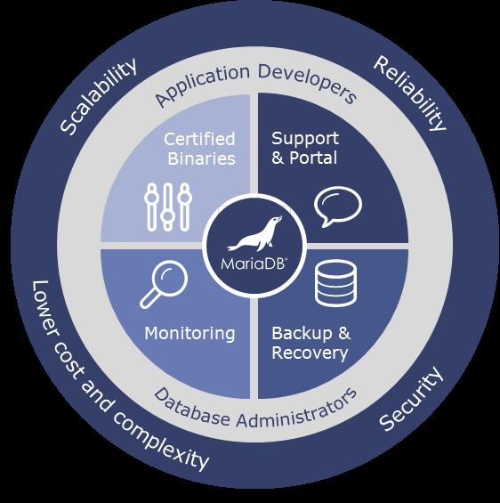 Neue Funktionen im MariaDB Spring Release 2016 sorgen für bessere Verfügbarkeit. (Bild: MariaDB Corporation)