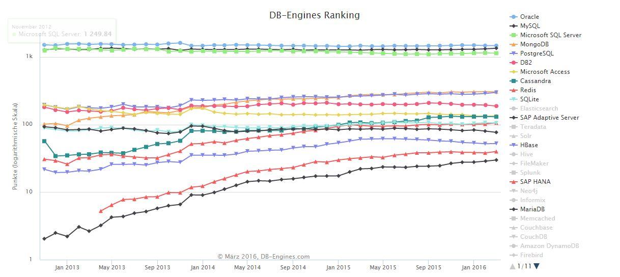 Zusammen mit Oracle und MySQL zählt Microsofts SQL Server zu den am weitesten verbreiteten Datenbanken, zumindest im Listing von DB-Engines. (Screenshot: silicon.de)