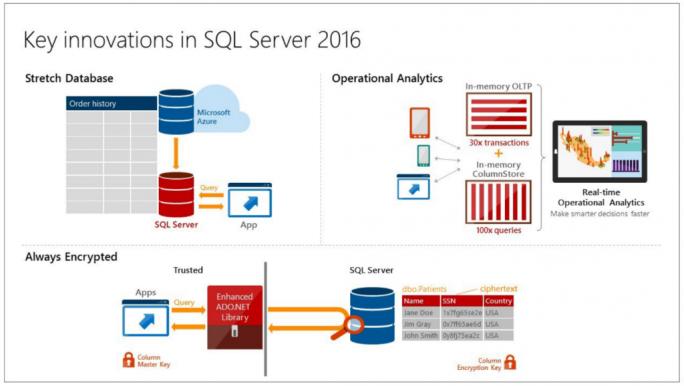 Die wichtigsten neuen Fukntionen von SQL Server 2016 im Überblick. (Bild: Microsoft)