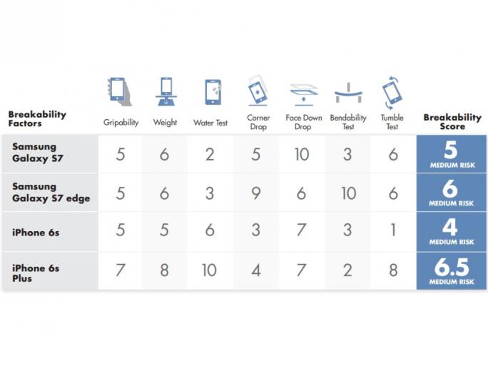 Das Samsung Galaxy S7 Edge hat den Biegetest von SquareTrade nicht überstanden. (Tabelle: Square Trade)