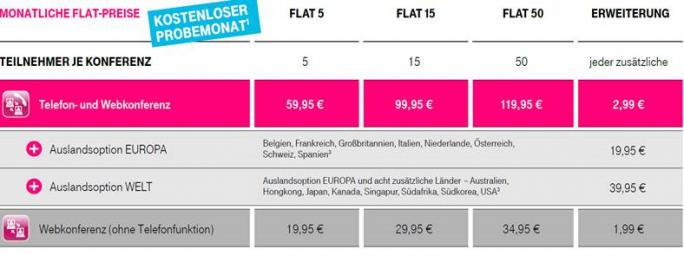 Zum gleichen Monatspreis erhalten Kunden der Flatrate-Tarife für Telefon- und Webkonferenzen nun einen größeren Leistungsumfang (Bild: Telekom).