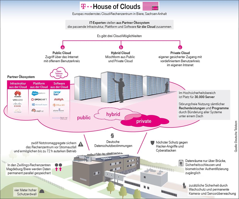 Die Cloud der Telekom ist nicht nur mit einem Erdwall gegen Ausfälle gewappnet. In Biere und Magdeburg betreibt die Telekom eine der modernsten Rechenzentren weltweit. (Bild: Deutsche Telekom)