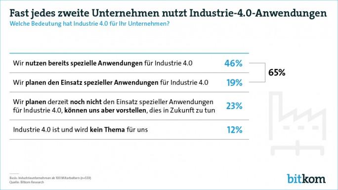 Fast jedes zweite Unternehmen nutzt Industrie 4.0 (Bild: Bitkom)