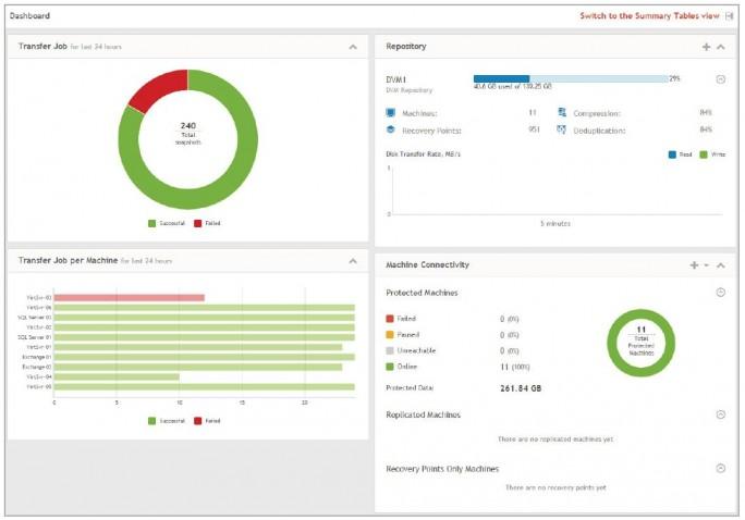 Über das Dashboard können Nutzer bei dem aus AppAssure hervorgegangenem Dell Data Protection Rapid Recovery über anklickbare Links Aktionselemente aufrufen und so die Datensicherung einfach verwalten (Screenshot: Dell).
