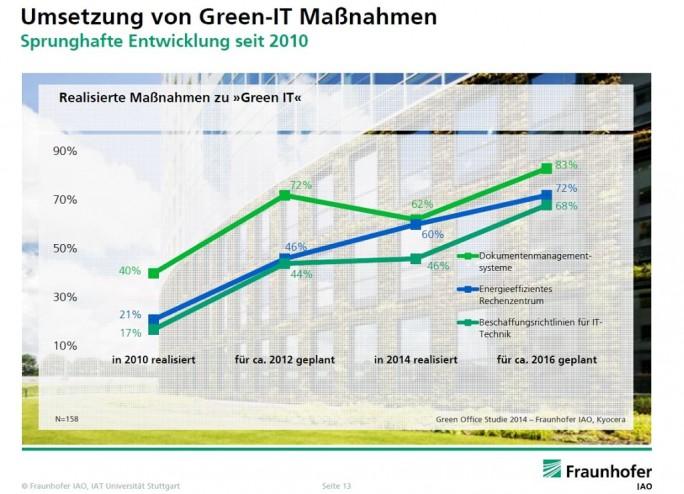 Dokumentenmanagement ist auch gut für die Umwelt und wird vom Fraunhofer Institut als Green-IT-Maßnahme gesehen. Die Grafik zeigt (hellgrüne Kurve), dass 2014 schon 83 Prozent aller Unternehmen Dokumentenmanagement-Systeme nutzen  (Grafik Fraunhofer IAO).