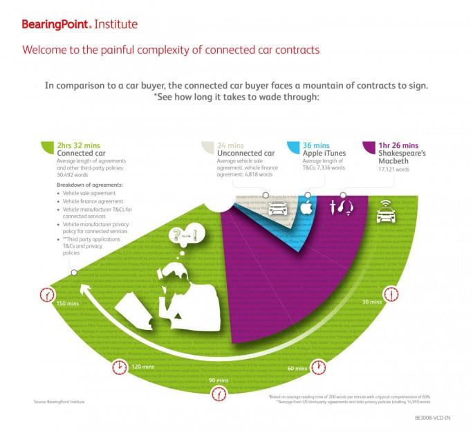 Die komplexe Welt der vernetzten Autos (Bild: BearingPoint.Institute)