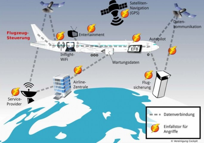 Die Pilotenvereinigung  Cockpit sieht potenziell mehrere Möglichkeiten für Hackerangriffe auf Flugzeugsysteme (Grafik: Vereinigung Cockpit).
