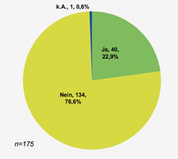 Nicht einmal jedes vierte der befragten Unternehmen verfügt über eine eigene IT-Sicherheitsabteilung (Bild: PR-Com).