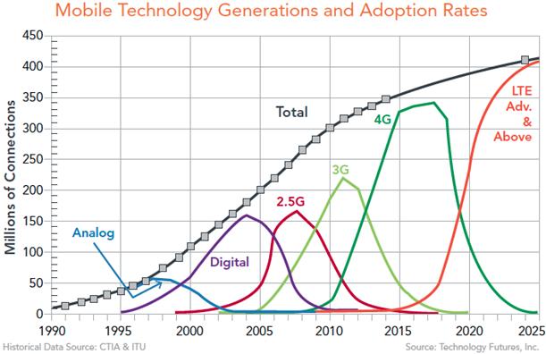 Entwicklung der Mobilfunknetze und der Adoption-Rate in den vergangenen Jahren (Bild: Technology Futures)