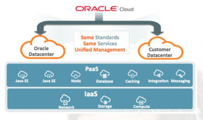 "Grafik von Oracle zum Angebot ""Cloud at Customer"" (Grafik: Oracle)"