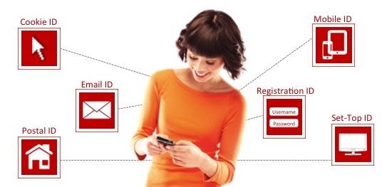 Mit dem Kauf von Der Kauf von Crosswise will Oracle die Fähigkeiten des Oracle ID Graph erweitern (Grafik: Oracle).