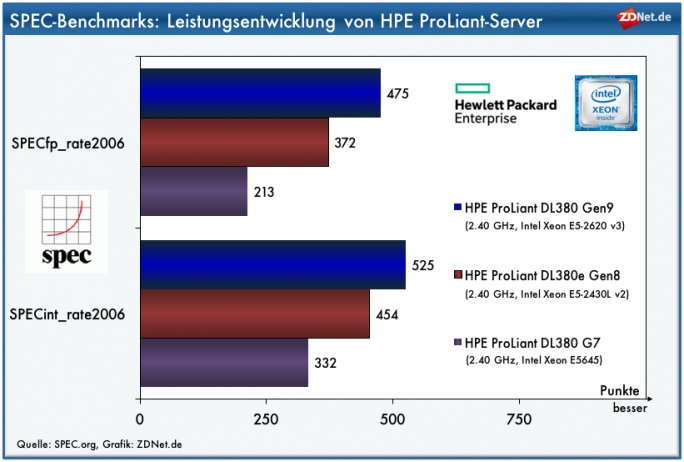 SPEC-Benchmarks: HPE ProLiant (Grafik: ZDNet.de)