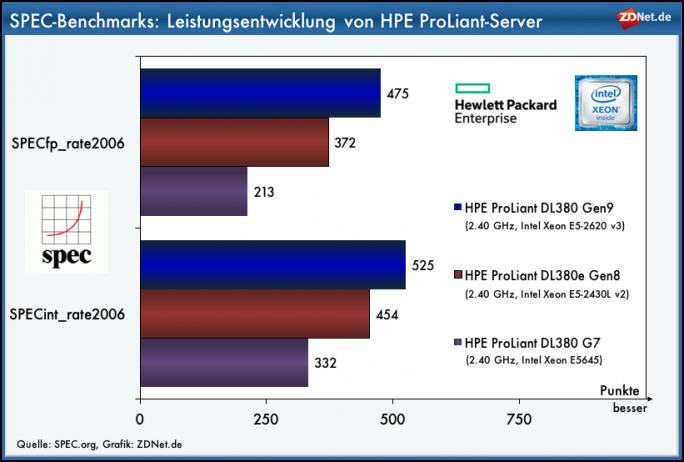 SPEC-Benchmarks: HPE ProLiant (Grafik: ZDNet.de)