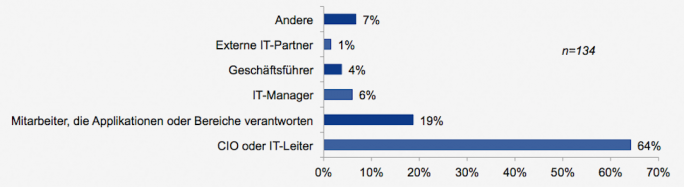 """Wenn Unternehmen über keine IT-Sicherheitsabteilung verfügen, ist in den meisten Fällen der CIO oder IT-Leiter verantwortlich für die IT-Sicherheit. (Bild: Dell/<a href=""""http://www.pr-com.de/de/pi/dell-studie-ineffiziente-sicherheitssilos-bestimmen-den-it-alltag"""" target=""""_blank"""">Sicherheitsstudie Dell </a>)"""