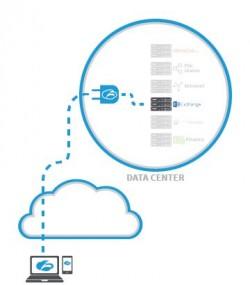 Bei Zscaler Private Access stellt ein Konnektor die Verbindung zum dem vom Nutzer verwendeten Client von innen nach außen her (Grafik: Zscaler).