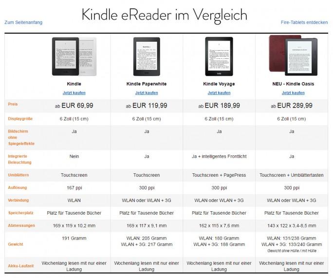 Die vier aktuell verfügbaren Amazon eBook-Reader im Vergleich (Screenshot: ZDNet.de)