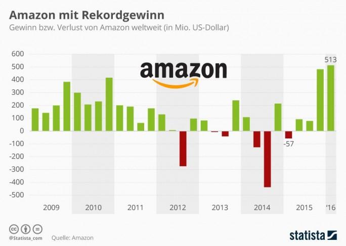 Im ersten Quartal 2016 hat Amazon mit 513 Millionen Dollar Gewinn die Erwartungen der Analysten deutlich übertroffen. Das Ergebnis liegt über allen bisher von dem Konzern vorgelegten Zahlen und ist vor allem auf Cloud-Dienstleistungen der Sparte AWS zurückzuführen: Sie steigerte sich gegenüber dem Vorjahr um 64 Prozent (Grafik: Statista).