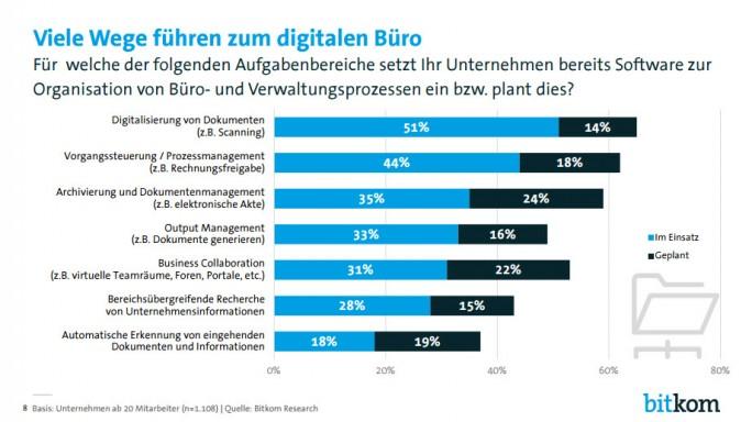 Über die Hälfte der befragten Unternehmen digitalisiert bereits Dokumente (Bild: Bitkom)