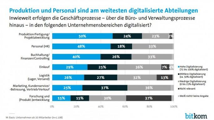 Produktion und Personal sind die am weitesten digitalisierte Abteilungen in deutschen Unternehmen (Grafik: Bitkom