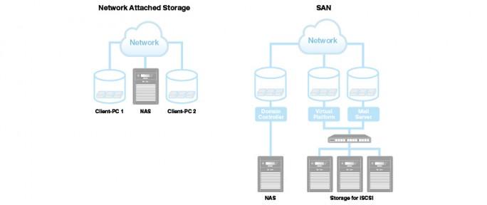 "(Bild: <a href=""http://www.buffalo-technology.com/solutions/storage-virtualization/"" target=_extern"">Buffalo)</a>)"