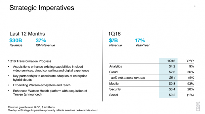 ibm-strategic-imperatives-q116 (Screenshot: ZDNet)