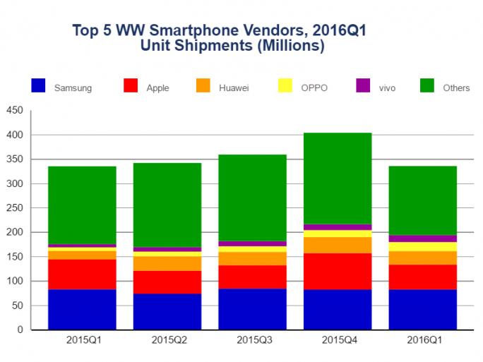 Smartphonemarkt im ersten Quartal 2016 (Diagramm: IDC).