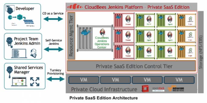 Architektur der Private SaaS Edition (Bild: CloudBees)