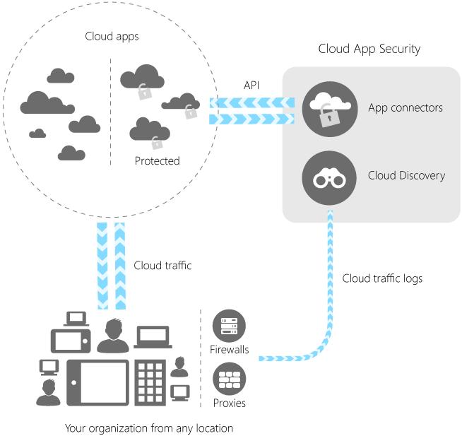 Cloud App Security soll sich einfach installieren und einrichten lassen (Bild: Microsoft).