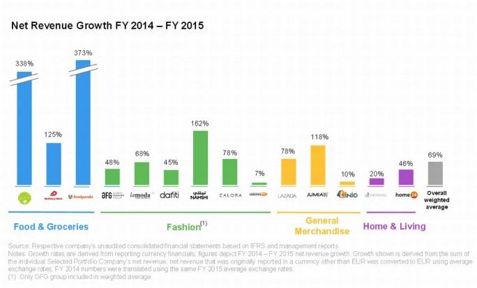 Wachstumsraten der Rocket-Internet-Firmen im Überblick (Grafik: Rocket Internet)